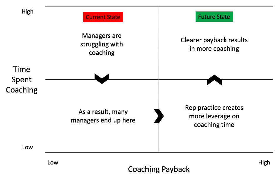 Sales_Coaching_Lose_Lose_Grid